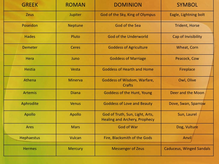 The Greek Gods And Goddesses And Their Powers